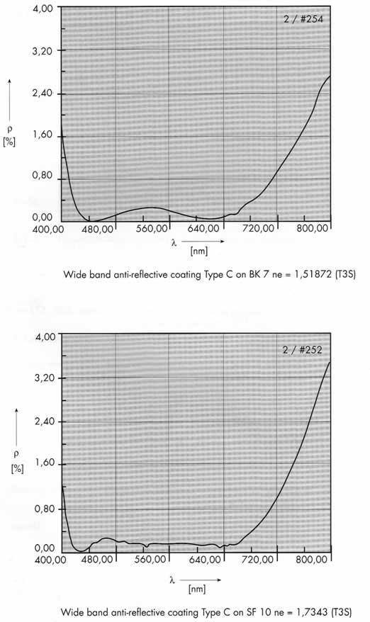 На представленых графиках, характеризующих оптическое многослойное просветление, указано светопропускание оптического элемента в зависимости от длины волны светового луча