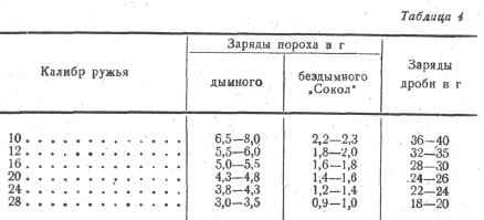 таблица соотношения пороха и дроби