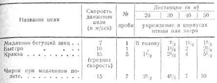 таблицы прицеливания
