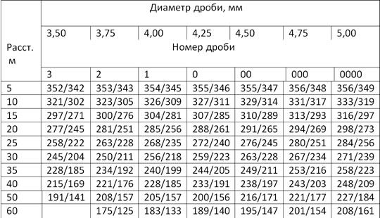 Продолжение таблицы 2
